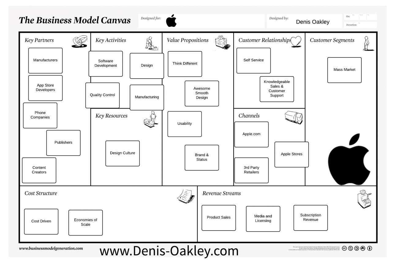 What to Borrow From Apple's Business Model to Secure Your Success as an Entrepreneur