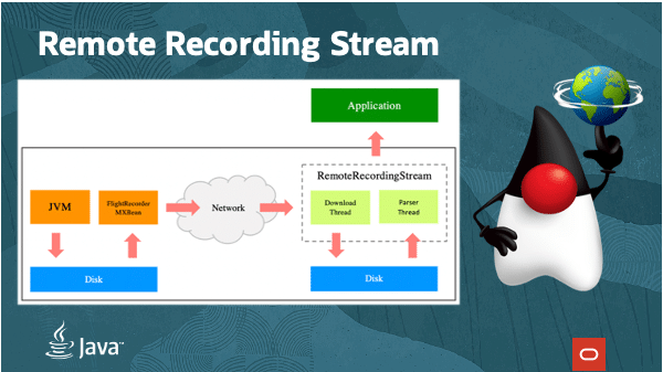 Java's Remote Recording Stream
