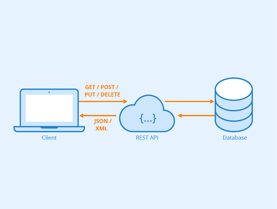 What Exactly Is A REST API?
