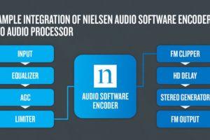 Nielsen Releases PPM Software Encoder for FMs
