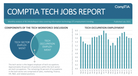 Tech Sector Employment Expansion Continues, CompTIA Report Reveals
